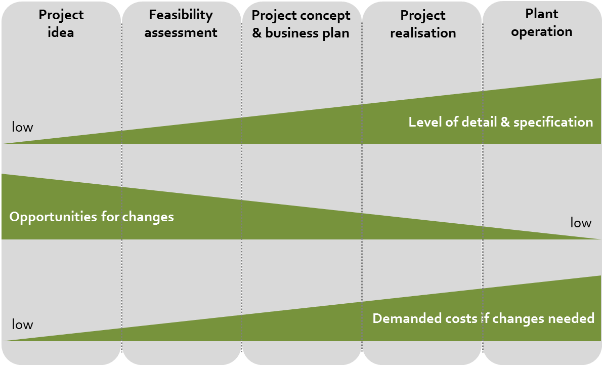 Level of detail, opportunities for changes and demanded cost for changes within the process of biogas project implementation