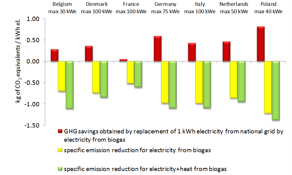 GHG emission saving potential by kWh of electricity from micro biogas plants compared with GHG emission by kWh of electricity consumed from the grid.