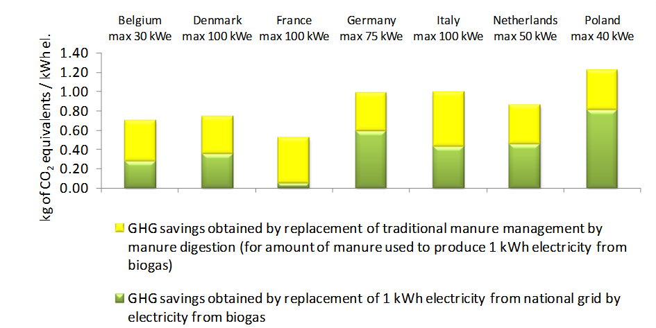 GHG emission savings obtained by traditional manure management avoidance and by replacement of fossil fuels by biogas.
