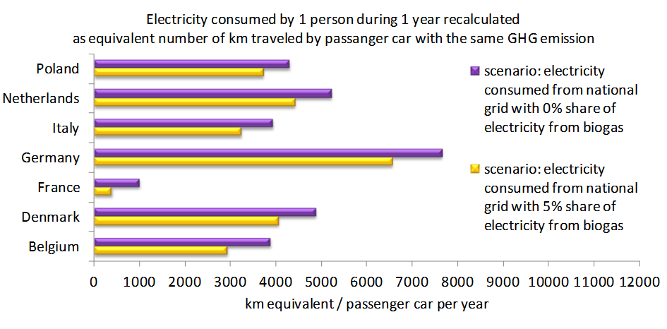Electricity recalculated as equivalent number of km travelled by passenger car for two scenarios of energy-mix with the same GHG emission level.