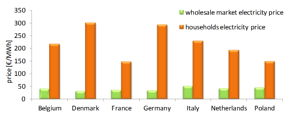 Comparison of households electricity price with wholesale market electricity price.