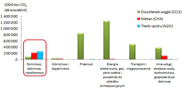 Greenhouse gas emissions by economic activity and by pollutant, EU-28, 2012, Source: Eurostat.